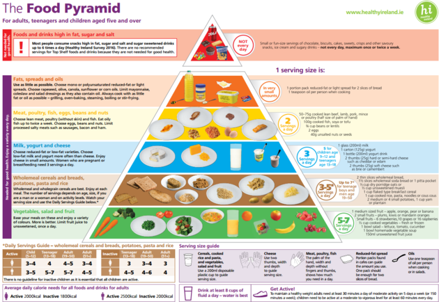 New Food Pyramid... Same Old Story - real healthy life style