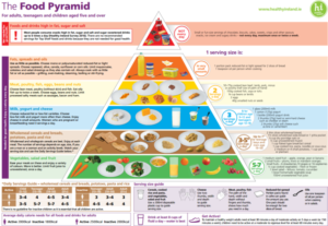 The New Food Pyramid. Same Old Story.